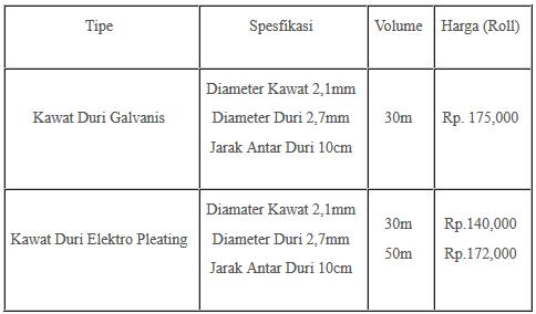 Kawat Duri Murah