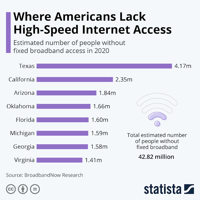 American state with low-speed internet connection