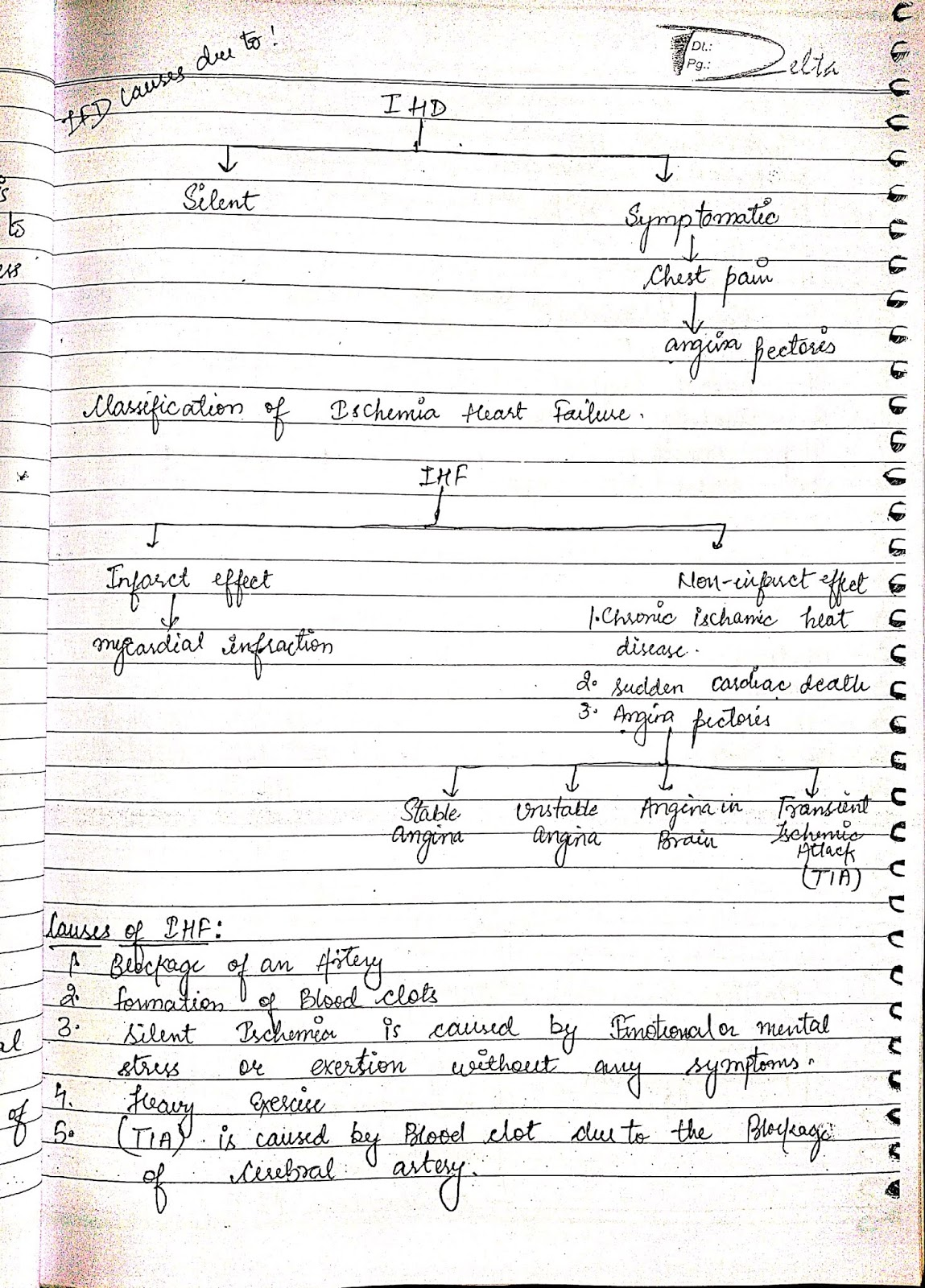 pathophysiology - Congestive heart failure CHR ischemic heart diseases