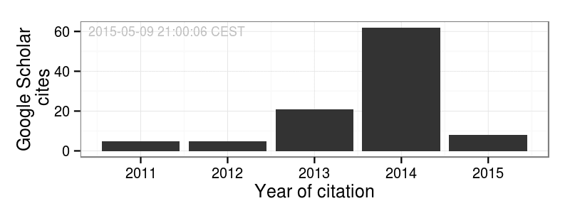 Put Google Scholar Citations On Your Personal Website With R