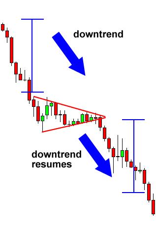Mô hình cờ hiệu giảm giá