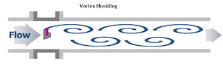 Vortex Shedding - Vortex flow-meter Working Principle