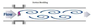 Vortex Shedding - Vortex flow-meter Working Principle
