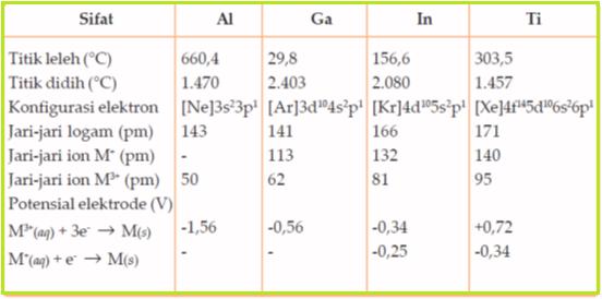 Unsur golongan iiia konsep kimia kokim oleh karena itu al merupakan logam golongan iiia yang paling aktif perhatikan sifat sifat golongan iiia pada tabel berikut urtaz Gallery