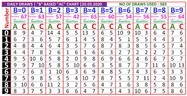 Kerala Lottery Winning Number Daily Tranding And Pending  B based AC chart  on  20.03.2020