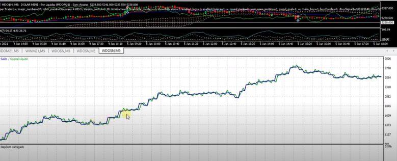 Estratégia Discovery 4 para Mini Dólar no Backtest Fez 31% Mês
