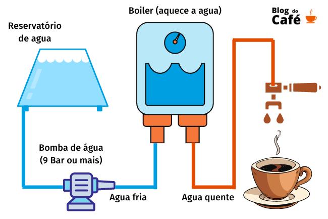 Funcionamento de uma maquina de café expresso