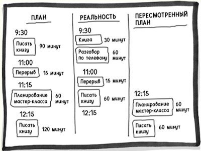 Конструировать день = принимать решения в точках расхождения плана с фактическими обстоятельствами
