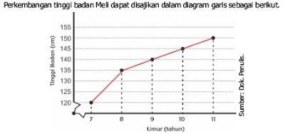 gambar diagram garis