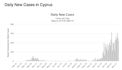 Covid case-rate in Cyprus, November 2020