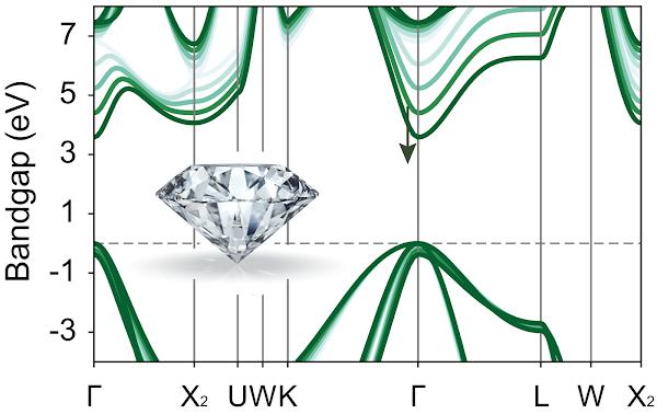 實現「鑽石」拉伸應變工程 突破半導體材料關鍵特性