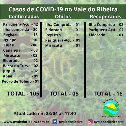 O Vale do Ribeira neste (23/04), soma 105 casos positivos e 05 mortes do Coronavírus - Covid-19