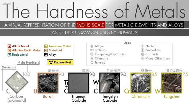 The Hardest Metals and Softest Metals: A Visual Representation of the Mohs Scale