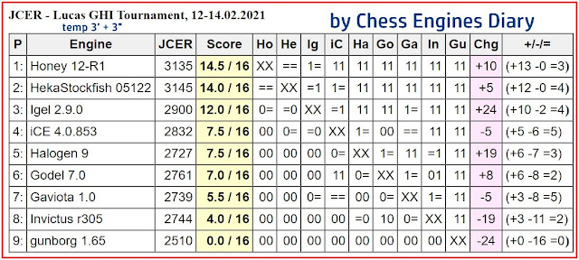 Chess Engines Diary - Tournaments 2021 - Page 3 LucasGHITour.12.02.221