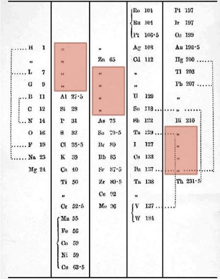 Ciencias de joseleg 2 historia de la tabla peridica aunque odling aludi a la idea de la ley peridica no prosigui con ella y por consiguiente propuso en 1870 una tabla basada en el poder de enlace para urtaz Image collections