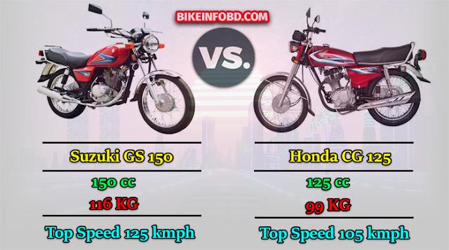 Suzuki GS 150 vs. Honda CG 125