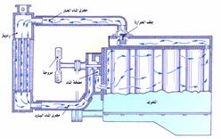 دورة التبريد في محرك الديزل pdf