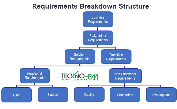 Requirements Breakdown Structure, rtm, Requirements Traceability Matrix