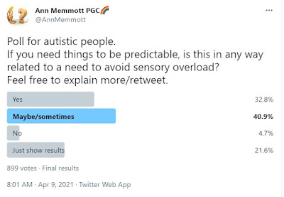 A Twitter poll result showing that nearly all autistic people who responded link their need for predictability with their sensory needs, in some way.
