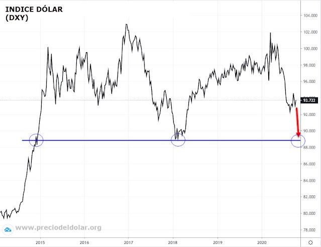 Indice dólar