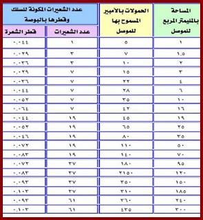 جدول أحمال أسلاك الكهرباء
