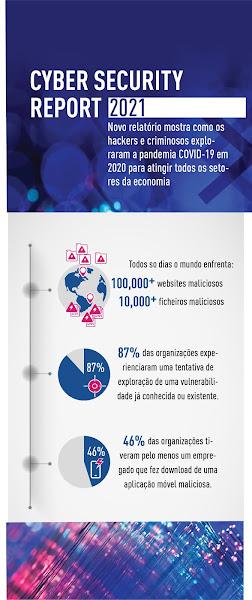 Security Report 2021: 87% das organizações já foi vítima de uma tentativa de ataque