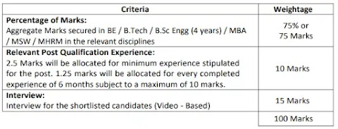 BEL Recruitment 2021    Project Engineer & Project Officers Posts