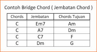 gambar chord jembatan atau chord penghubung