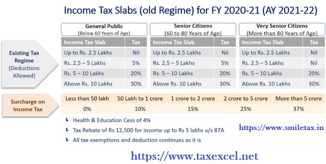 Income Tax Old Tax Regime for F.Y.2020-21