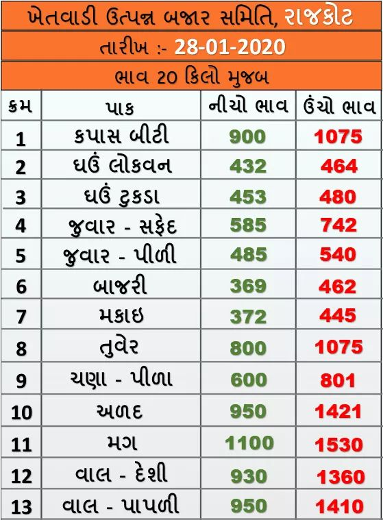 Market prices of various crops of Rajkot Agricultural Market on 28/01/2020