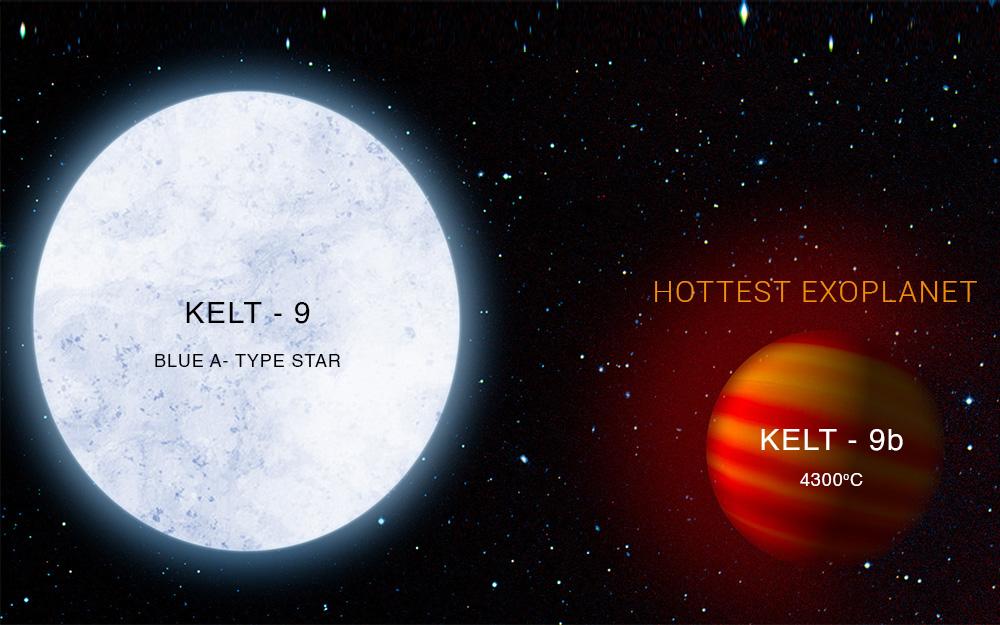Hottest Planet- NFTamil