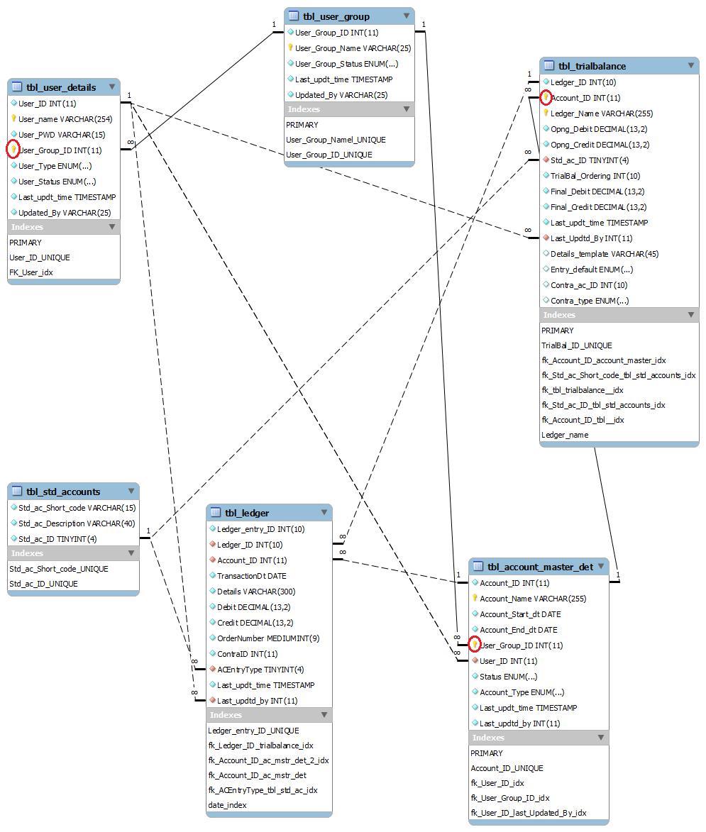 medium resolution of get er diagram from mysql database