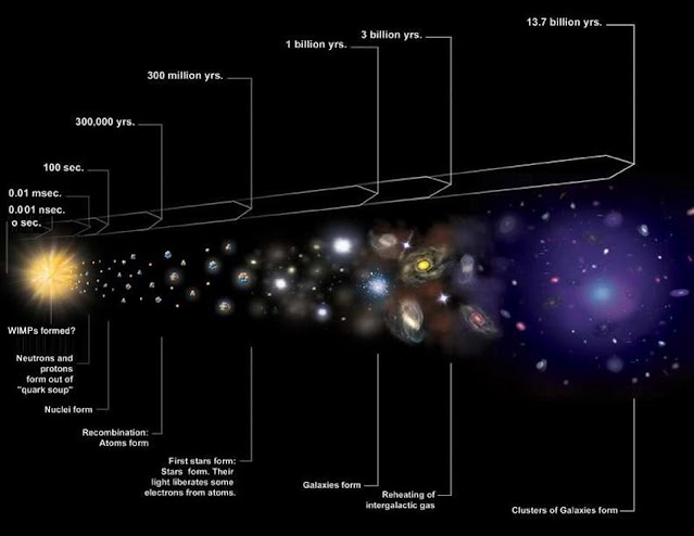 Study reveals new details on what happened in the first microsecond of Big Bang