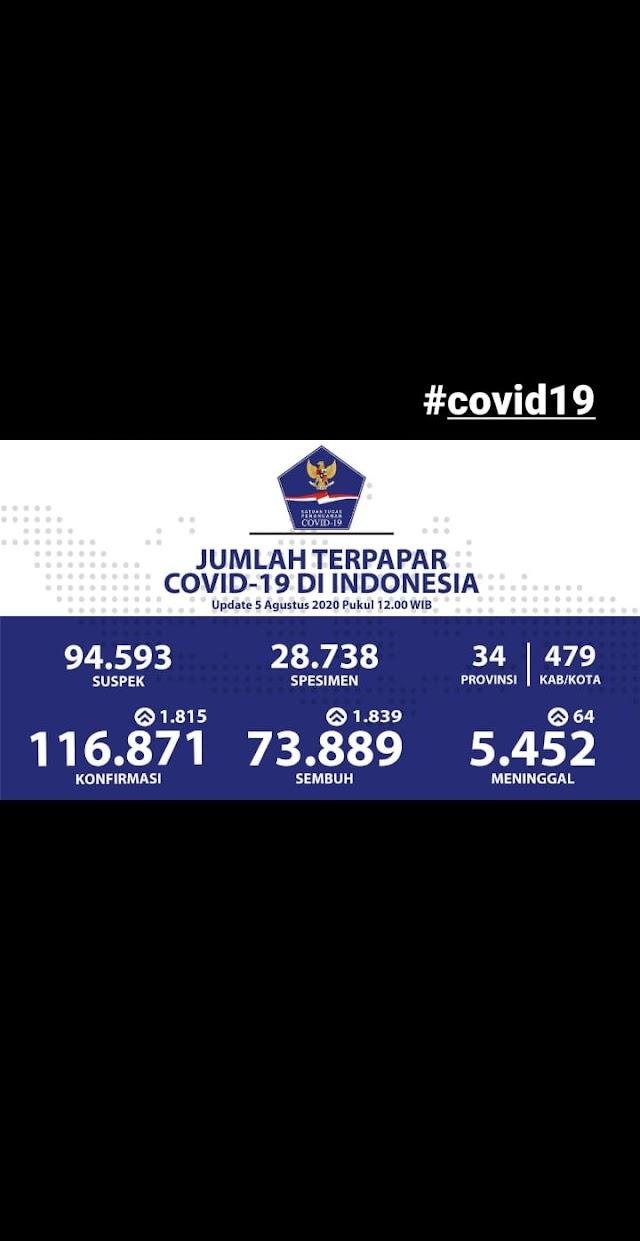 Update Jumlah Kasus Covid19 di Indonesi per 5 Agustus 2020