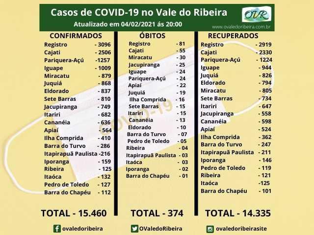 Vale do Ribeira soma 15.460 casos positivos, 14.335 recuperados e 374 mortes do Coronavírus - Covid-19