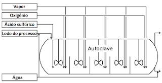 lixiviaçao por pressao autoclave