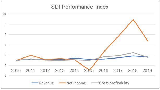 SDI Performance Index