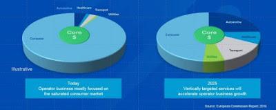 Cisco Tutorial and Materials, Cisco Certifications, Cisco 5G