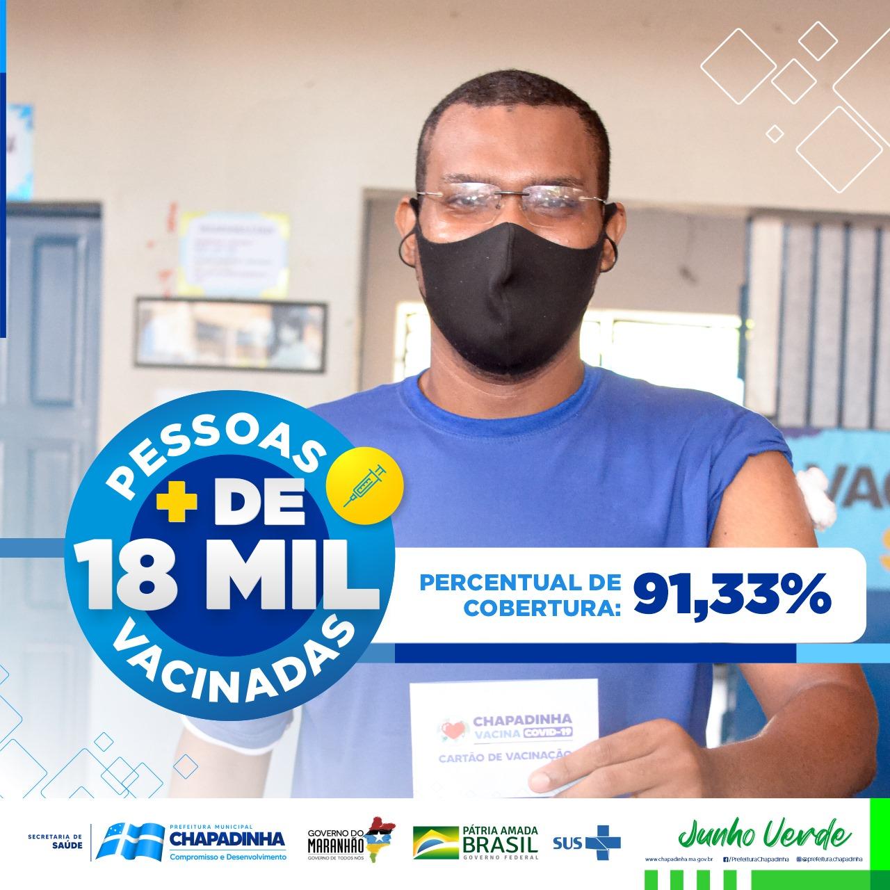 Covid-19 | Mais de 18 mil pessoas são imunizadas em Chapadinha
