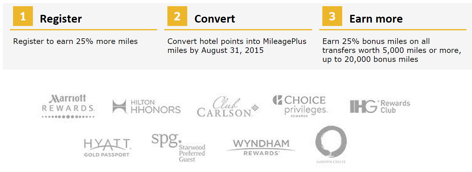 Miles And More Points Canadian Rewards United Mileageplus Convert Hotel Points Into Ua