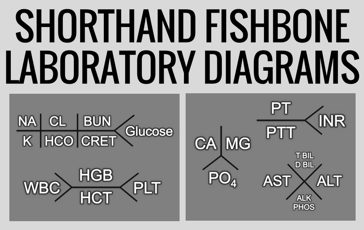 fishbone diagram nursing hard wired smoke detectors nurse nacole resources shorthand laboratory july 17 2011