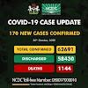 COVID 19 UPDATE; Nigeria records 170 new cases