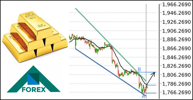 تحليل الذهب مابين مستويات 1806-1766 على المدى القصير