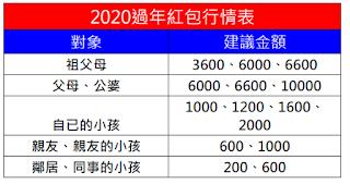 【生活】2020過年紅包行情懶人包