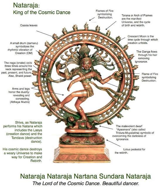 bharatanatyam roma yoga