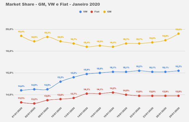 Mercado: parcial de janeiro traz Onix na liderança e na vice