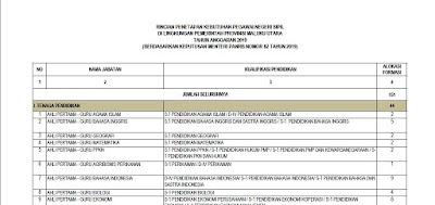 Formasi CPNS Provinsi Maluku Utara Tahun 2019