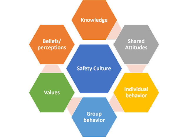 Concept of positive safety culture in workplace