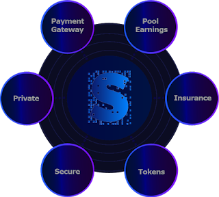 DFO® Decentralized Finance Offering is the security bridge that provides investors with a secure and transparent entry into project financing.