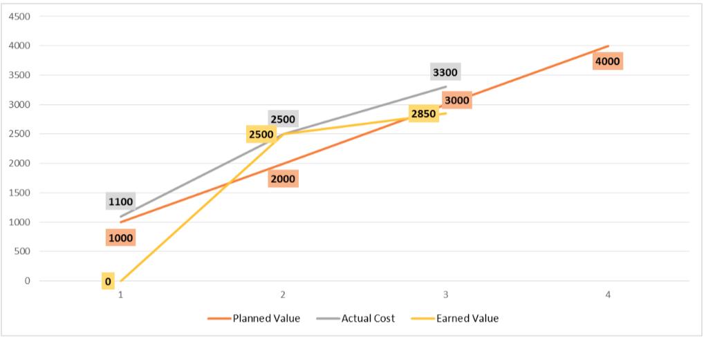 Earned Value Management, Earned Value Management Graph